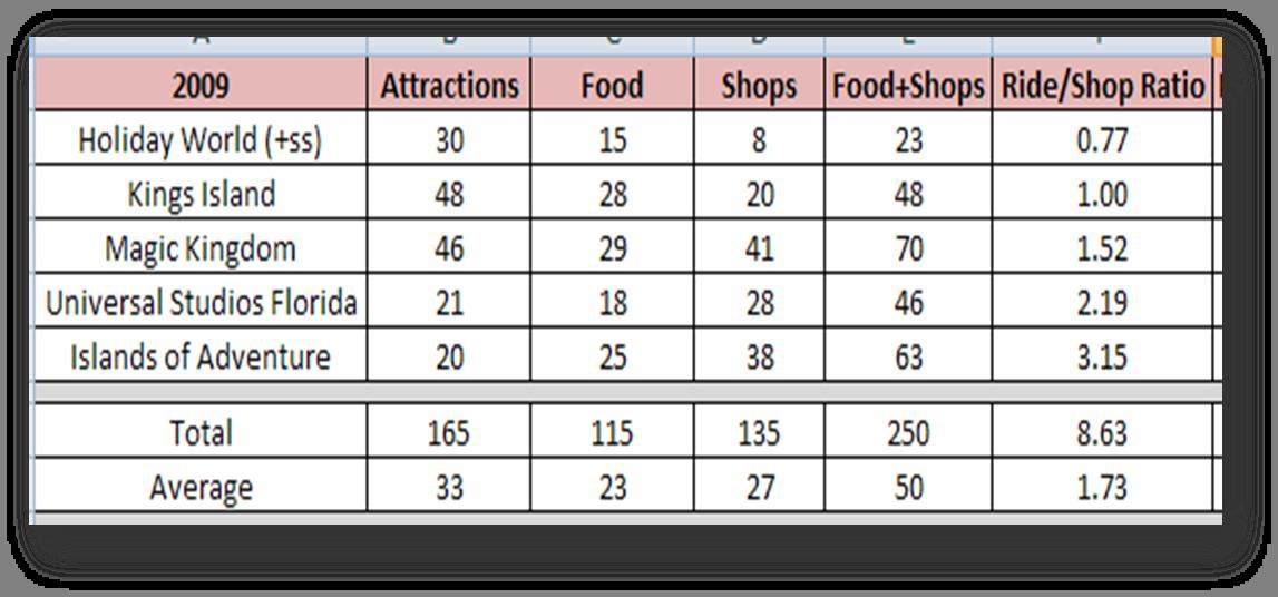 My 2009 Theme Park Statistics - Coaster101