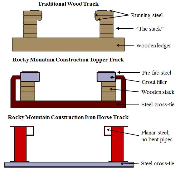 track comparison