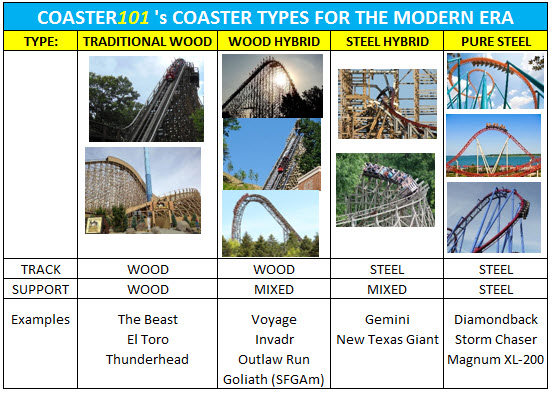roller coaster types hybrid coasters