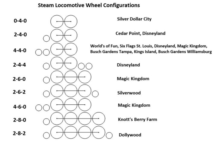 steam train size comparison table